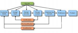 ISO9001designprocess